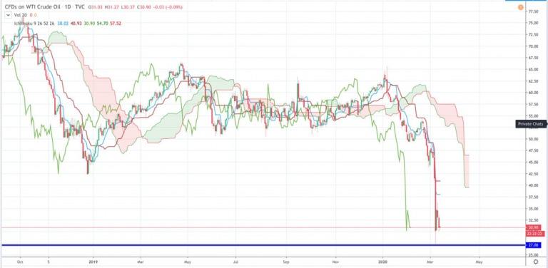 Điểm tin tài chính ngày 13/3/2020