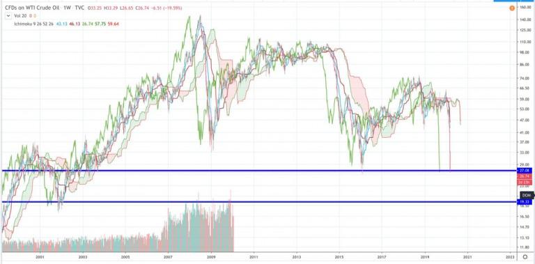Điểm tin tài chính ngày 18/3/2020