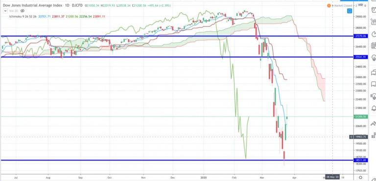 Điểm tin tài chính ngày 26/3/2020
