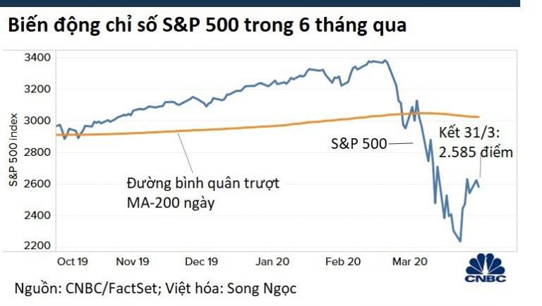 Thị trường chứng khoán Mỹ hồi phục trong tuần cuối tháng 3/2020.