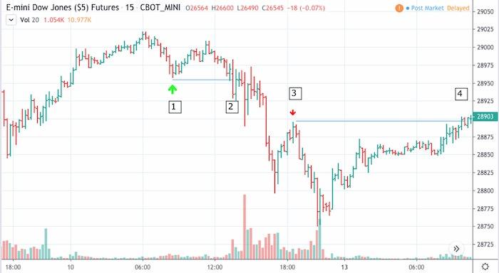 Một trader dù newbie hay chuyên nghiệp đều phải nắm 10 kỹ năng giao dịch này nếu muốn kiếm được nhiều tiền (phần 2)