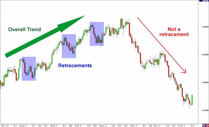 Một trader dù newbie hay chuyên nghiệp đều phải nắm 10 kỹ năng giao dịch này nếu muốn kiếm được nhiều tiền