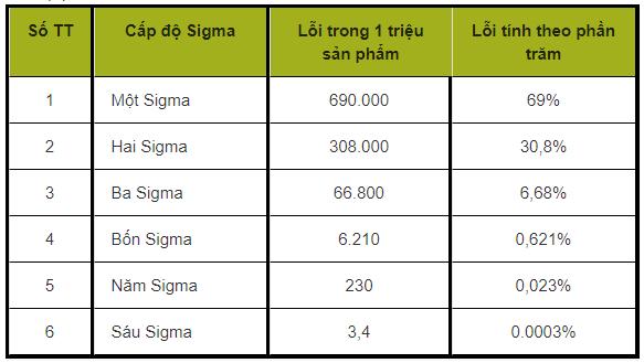 6 cấp độ Sigma tương ứng với các độ lệch chuẩn