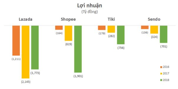 DealstreetAsia: Tiki và Sendo đã đạt được thỏa thuận sáp nhập