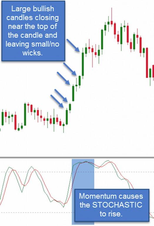 Sự thật đằng sau các tín hiệu quá mua, quá bán trên các chỉ báo dao động mà nhiều trader chưa biết