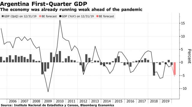 """IMF tiếp tục dự báo những bức tranh """"đổ nát"""" cho kinh tế toàn cầu"""