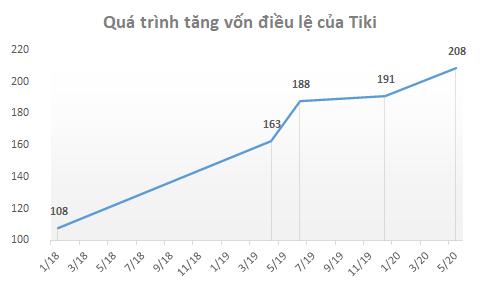 Thương vụ sáp nhập tỷ đô giữa Tiki và Sendo đã bị hủy?