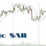 Chứng khoán ABC: Chỉ báo xu hướng Parabolic SAR