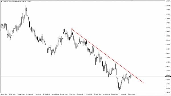 Xu hướng thị trường (Market Trend) là gì? Tìm hiểu các xu hướng thị trường