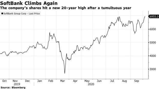 Cổ phiếu SoftBank chạm đỉnh 20 năm, Masayoshi Son bắt đầu vực dậy sau 1 năm bết bát?