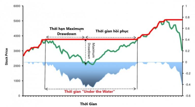 3 Hình thức Drawdown thường gặp khi giao dịch