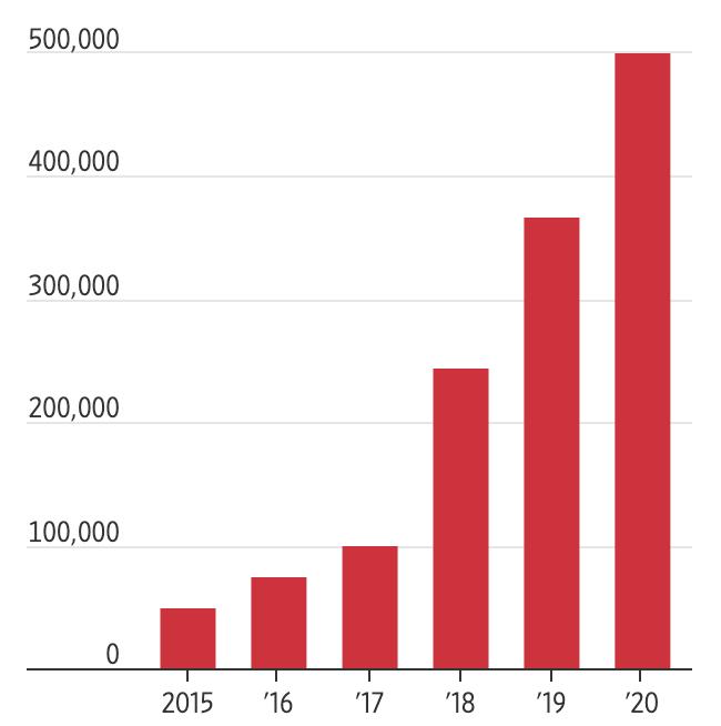 Doanh số Tesla tăng trưởng thế nào 5 năm qua?