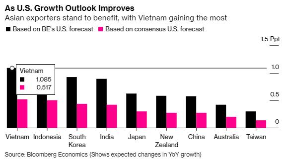 Bloomberg: Mỹ tăng trưởng mạnh sẽ tạo cú huých cho kinh tế Việt Nam